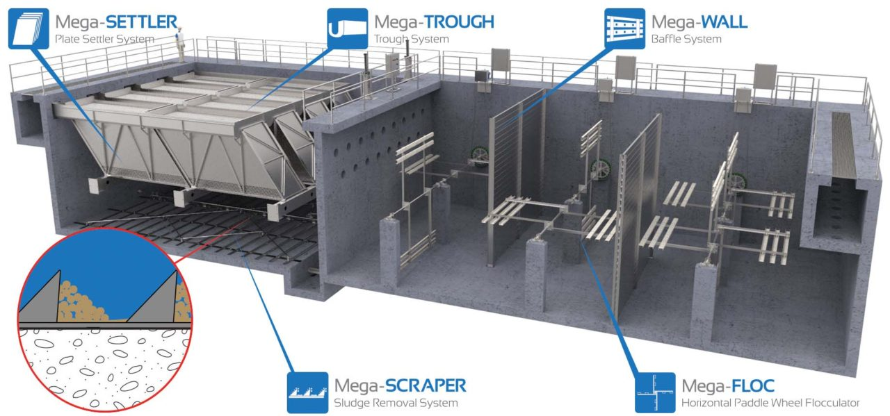 Mega-TREATMENT (Water Treatment System) Mega-SCRAPER (Sludge Removal System) process zoom in