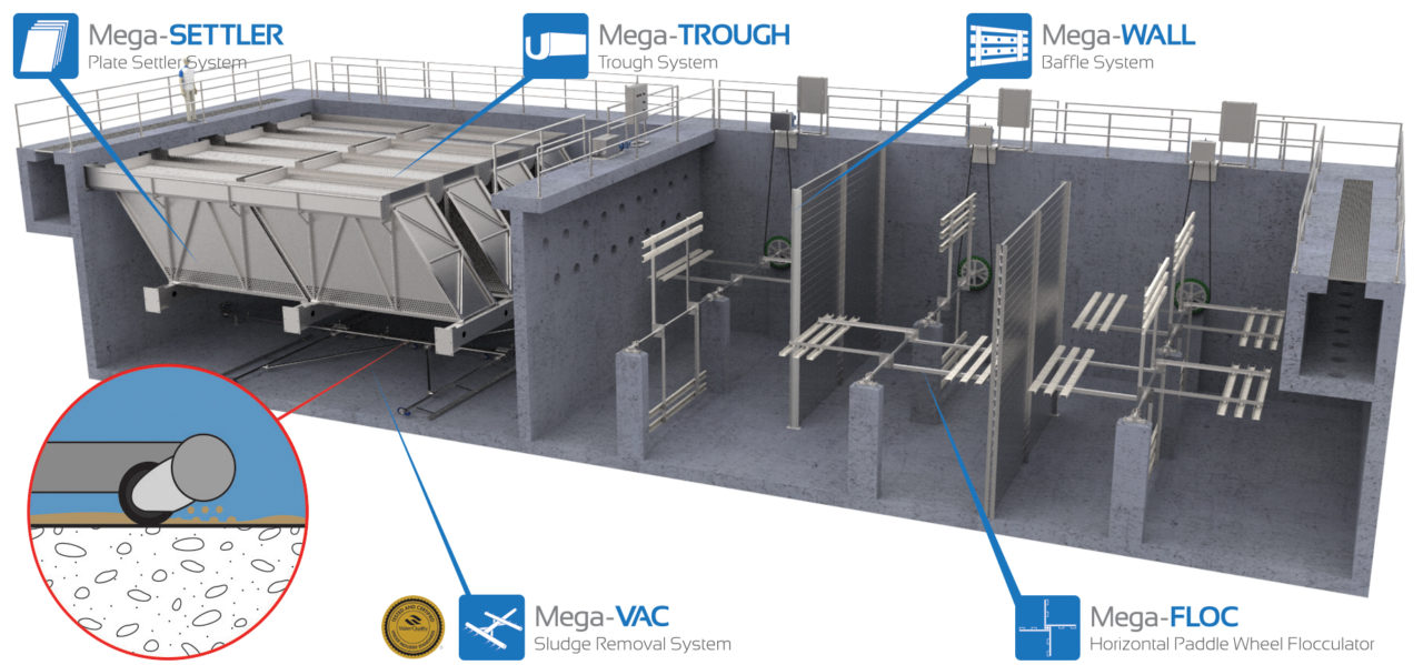 Mega-TREATMENT full iso (mega-vac) hoseless sludge removal system