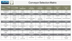 Belt Conveyors vs Screw Conveyors Matrix